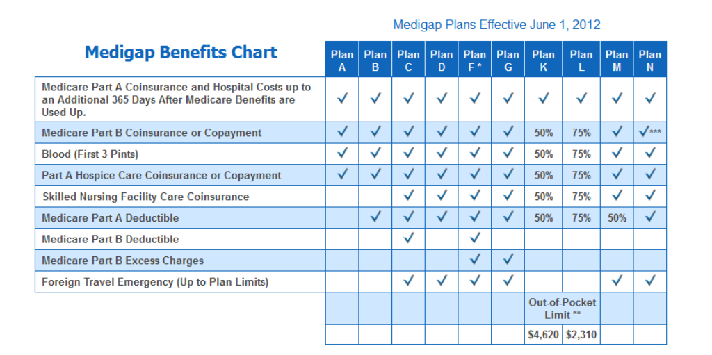 Here's a brief look at Medicare Supplement (Medigap) Plans